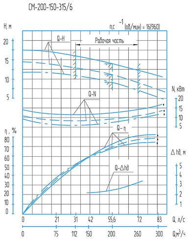 СМ 300–250–500 а/6