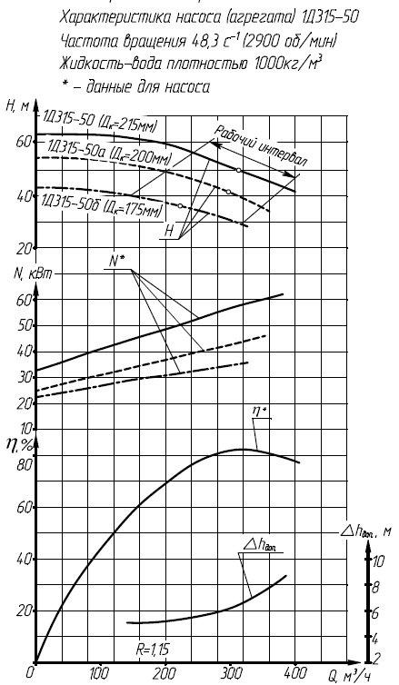 Характеристики насоса 1Д315-50
