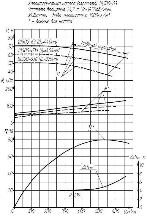Гидравлическая характеристика насосов 1Д 630-125-4