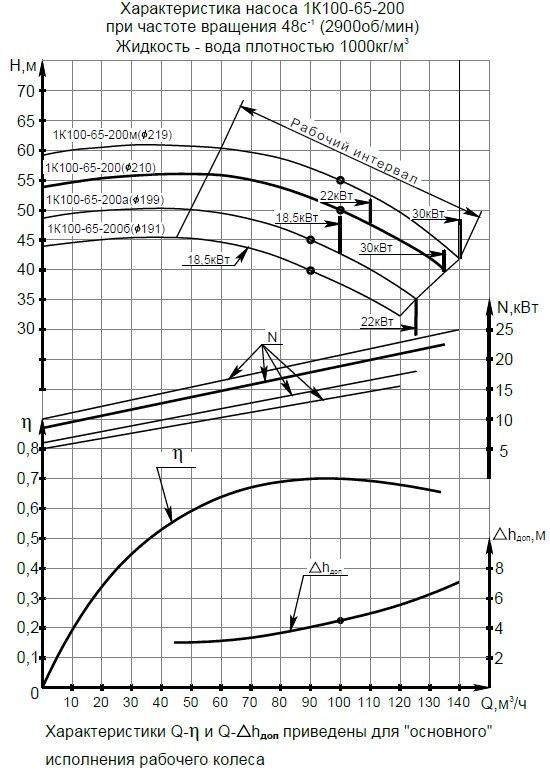 Гидравлическая характеристика насосов 1К 100-65-200
