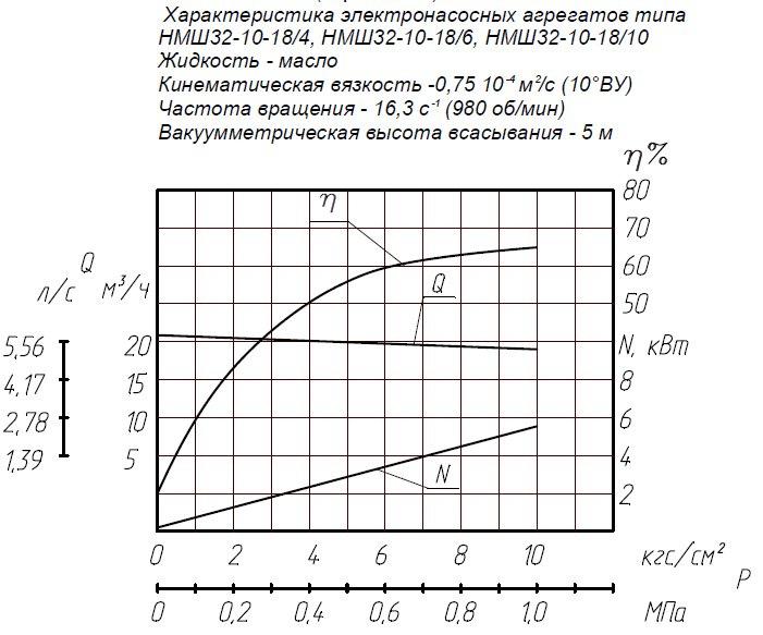 Гидравлическая характеристика насосов НМШ 32-10-18/10