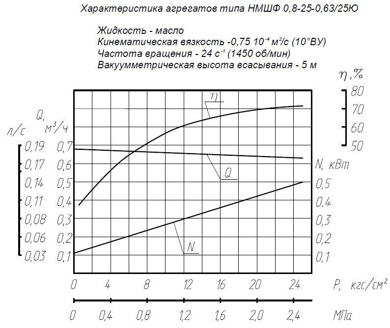 Насос НМШФ 2-40-1.6/16Б-3