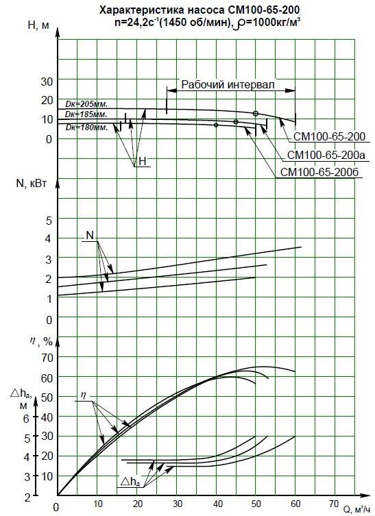 Гидравлическая характеристика насосов СМ 100-65-200а-4