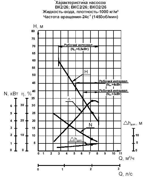 Гидравлическая характеристика насосов ВК 2/26А