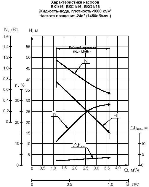 Гидравлическая характеристика насосов ВК 1/16А-2Г