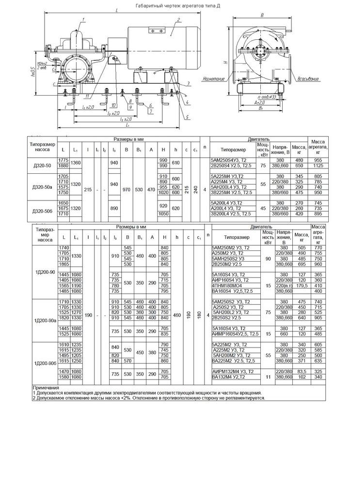 Насосы для воды 1Д250-125