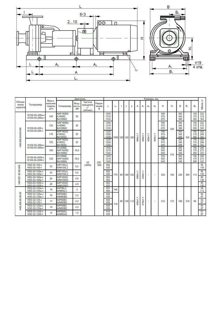 Габаритная характеристика насосов 1К 100-65-200