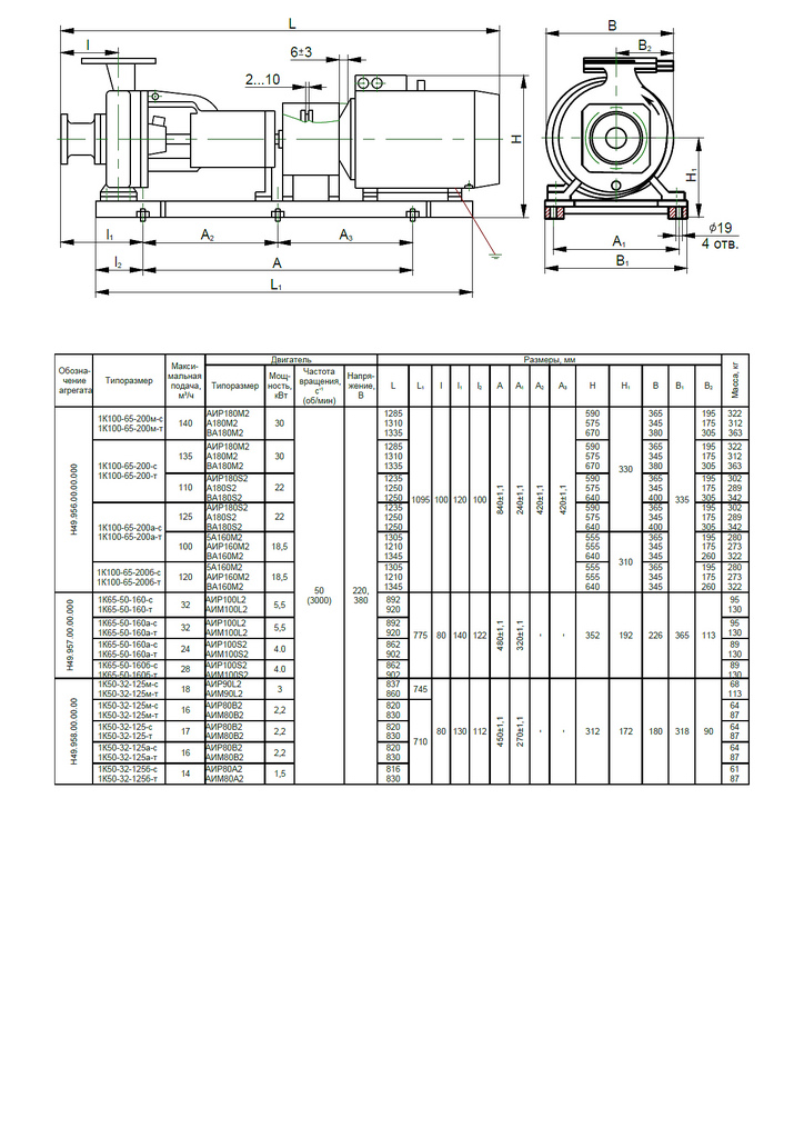 Габаритная характеристика насосов 1К 100-65-200а